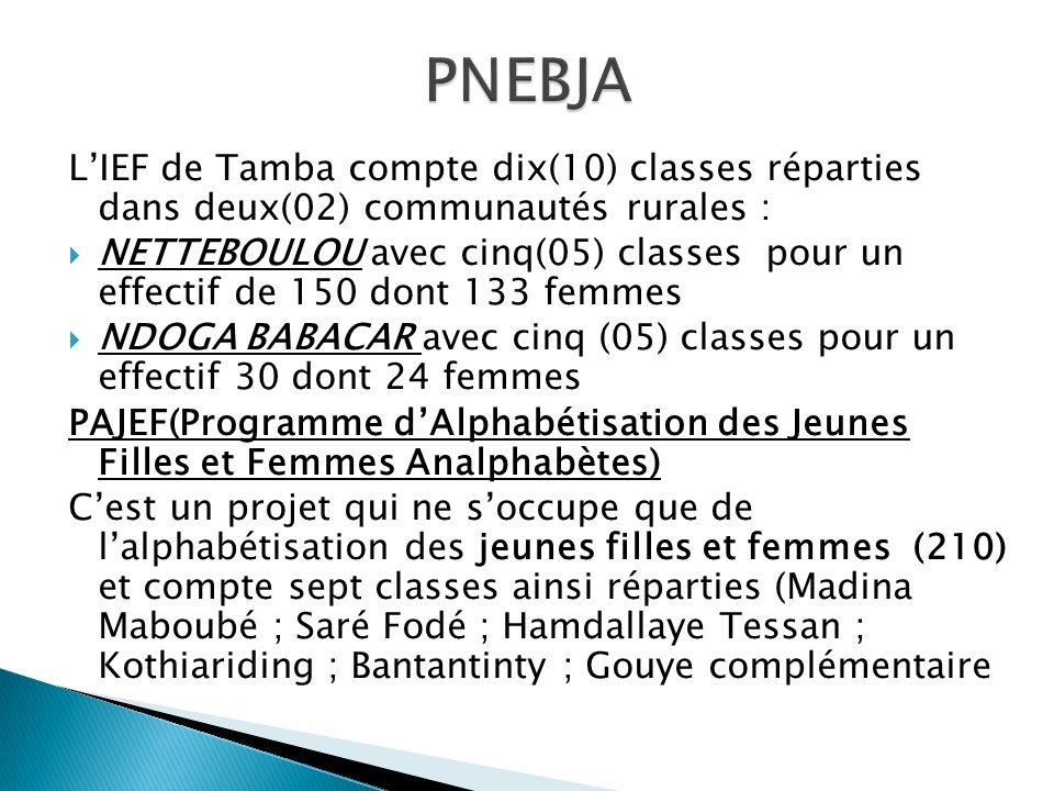 LIEF de Tamba compte dix(10) classes réparties dans deux(02) communautés rurales : NETTEBOULOU avec cinq(05) classes pour un effectif de 150 dont 133