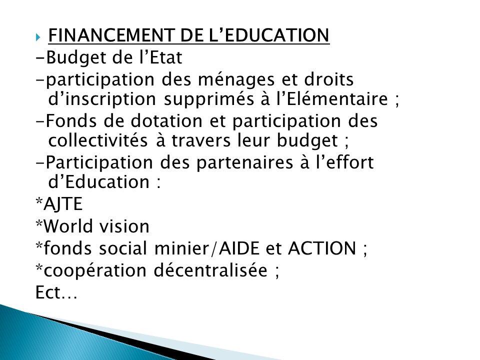 FINANCEMENT DE LEDUCATION -Budget de lEtat -participation des ménages et droits dinscription supprimés à lElémentaire ; -Fonds de dotation et particip