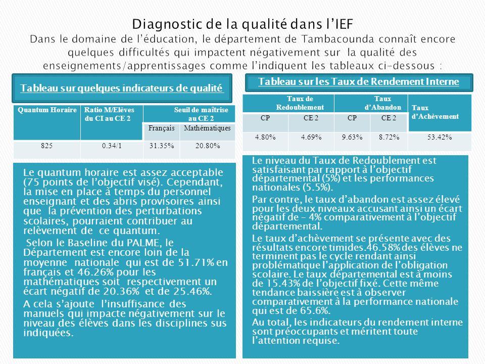 Types de classes/Ecoles TOTAL ECOLES Flux Simples Spéciales Ecoles à Cycle Complet Ecoles à Cycle Incomplet CDF CMG Classes/F A 80475 134 3 44206 250 79,40%7,40%13,20%17.60%82.40% T Y P E CLASSE Flux Simple(FS)CDFCMG RECAPITULATION EFF FS EFF Cl Spéciales EFFECTIF28617689963322861713231 POURCENTA GE 68,3816,4915,1368,3831,62 T Y P E CLASSE Flux Simple(FS)CDFCMGRECAPITULATION Lanalyse combinée des deux tableaux révèle que sur 250 écoles,82.40% sont des cycles incomplets notamment dans la zone rurale participant ainsi à la déperdition scolaire.