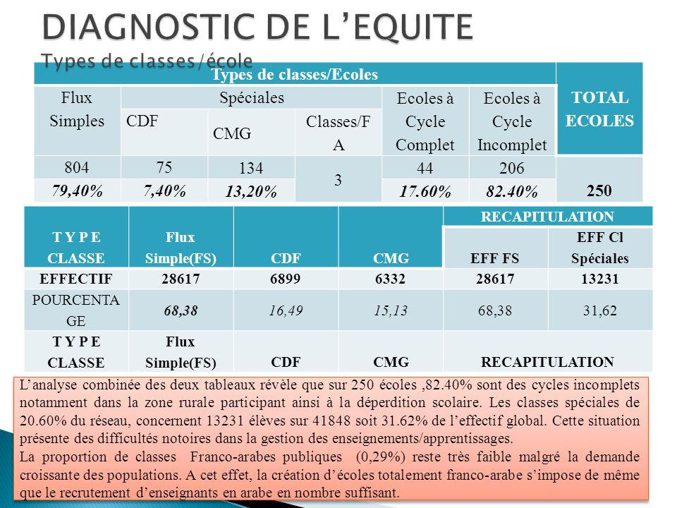 Types de classes/Ecoles TOTAL ECOLES Flux Simples Spéciales Ecoles à Cycle Complet Ecoles à Cycle Incomplet CDF CMG Classes/F A 80475 134 3 44206 250
