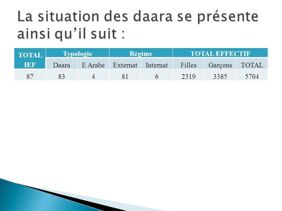 TOTAL IEF TypologieRégimeTOTAL EFFECTIF DaaraE ArabeExternatInternatFillesGarçonsTOTAL 87834816231933855704