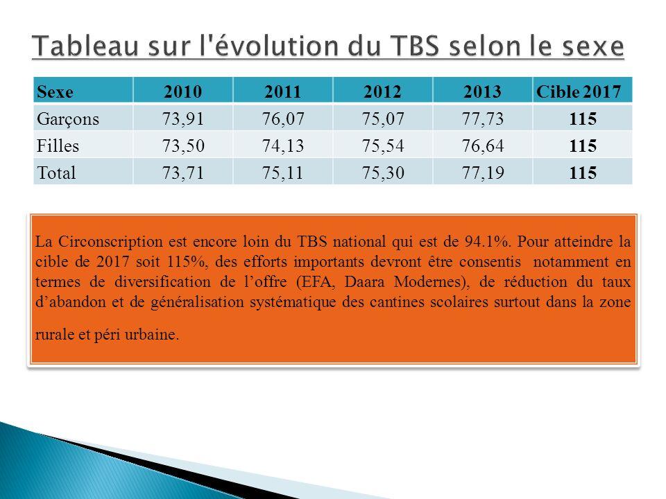 Sexe2010201120122013Cible 2017 Garçons73,9176,0775,0777,73115 Filles73,5074,1375,5476,64115 Total73,7175,1175,3077,19115 La Circonscription est encore