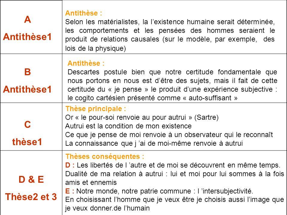 A Antithèse1 B Antithèse1 C thèse1 D & E Thèse2 et 3 Antithèse : Selon les matérialistes, la lexistence humaine serait déterminée, les comportements e