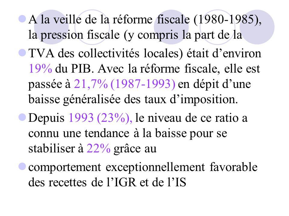 A la veille de la réforme fiscale (1980-1985), la pression fiscale (y compris la part de la TVA des collectivités locales) était denviron 19% du PIB.