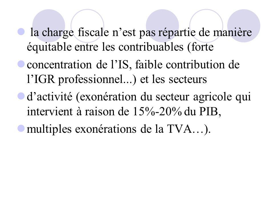 la charge fiscale nest pas répartie de manière équitable entre les contribuables (forte concentration de lIS, faible contribution de lIGR professionne