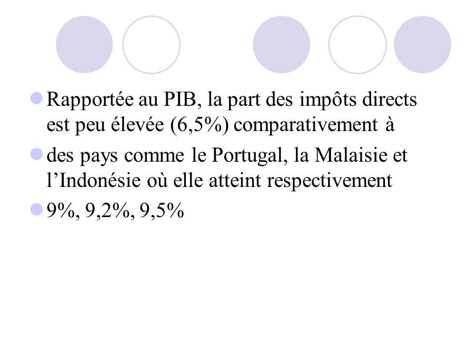 Rapportée au PIB, la part des impôts directs est peu élevée (6,5%) comparativement à des pays comme le Portugal, la Malaisie et lIndonésie où elle att