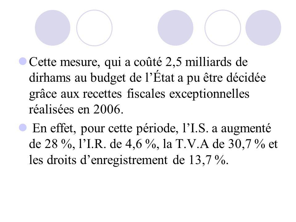 Cette mesure, qui a coûté 2,5 milliards de dirhams au budget de lÉtat a pu être décidée grâce aux recettes fiscales exceptionnelles réalisées en 2006.