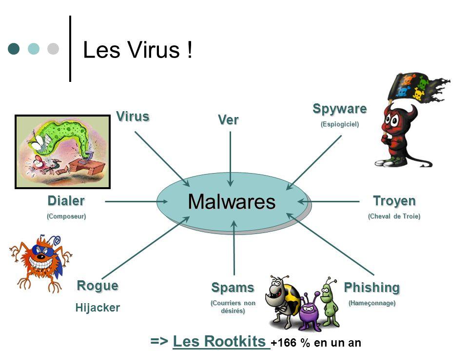 Les Virus ! Malwares Virus Ver Spyware(Espiogiciel) Troyen (Cheval de Troie) Dialer(Composeur) Rogue Hijacker Spams (Courriers non désirés) Phishing(H