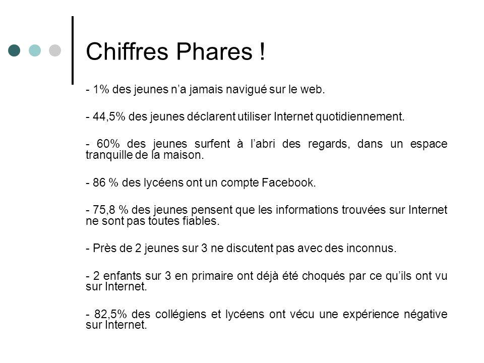 Chiffres Phares ! - 1% des jeunes na jamais navigué sur le web. - 44,5% des jeunes déclarent utiliser Internet quotidiennement. - 60% des jeunes surfe