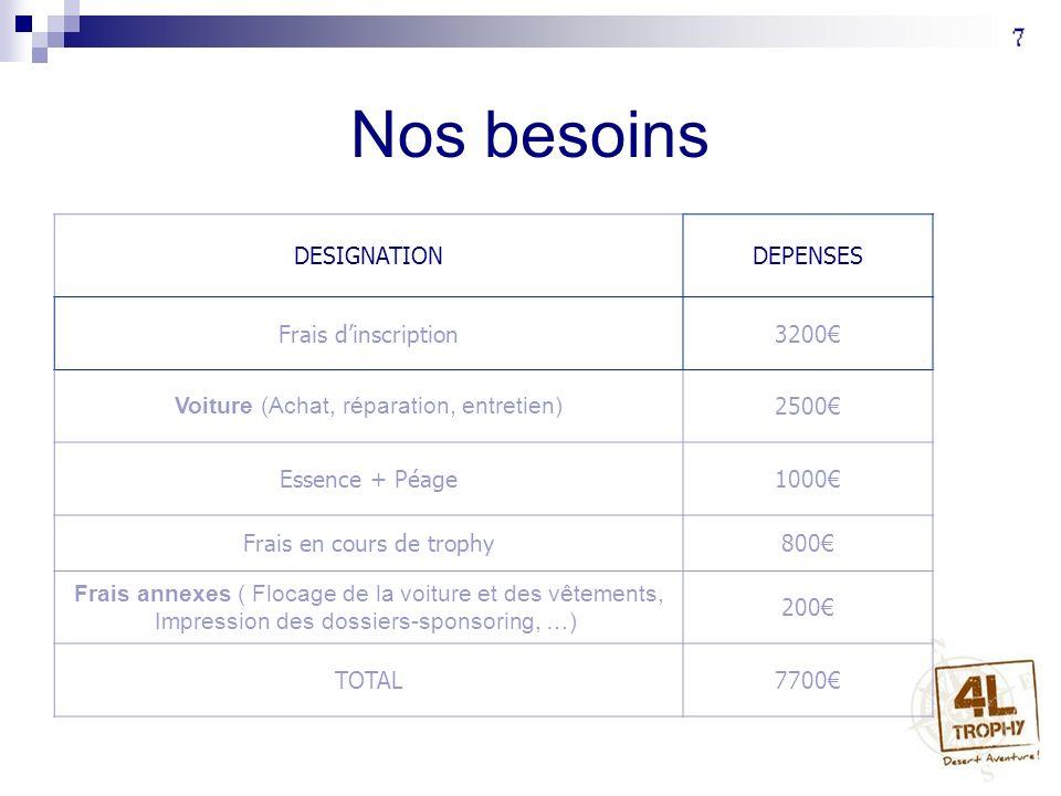 Nos besoins DESIGNATIONDEPENSES Frais dinscription3200 Voiture (Achat, réparation, entretien) 2500 Essence + Péage1000 Frais en cours de trophy800 Fra