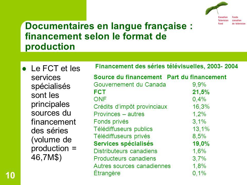 10 Documentaires en langue française : financement selon le format de production Le FCT et les services spécialisés sont les principales sources du financement des séries (volume de production = 46,7M$) Financement des séries télévisuelles, 2003- 2004 Source du financement Part du financement Gouvernement du Canada 9,9% FCT21,5% ONF0,4% Crédits dimpôt provinciaux 16,3% Provinces – autres 1,2% Fonds privés 3,1% Télédiffuseurs publics 13,1% Télédiffuseurs privés 8,5% Services spécialisés 19,0% Distributeurs canadiens 1,6% Producteurs canadiens 3,7% Autres sources canadiennes 1,8% Étrangère 0,1%