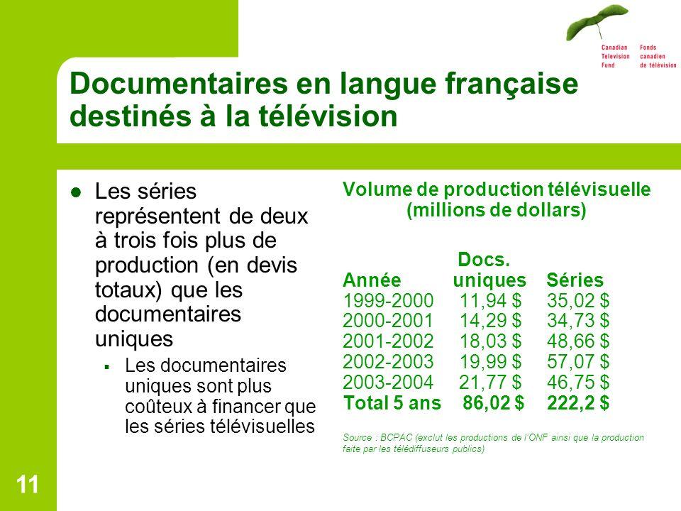 11 Documentaires en langue française destinés à la télévision Les séries représentent de deux à trois fois plus de production (en devis totaux) que les documentaires uniques Les documentaires uniques sont plus coûteux à financer que les séries télévisuelles Volume de production télévisuelle (millions de dollars) Docs.