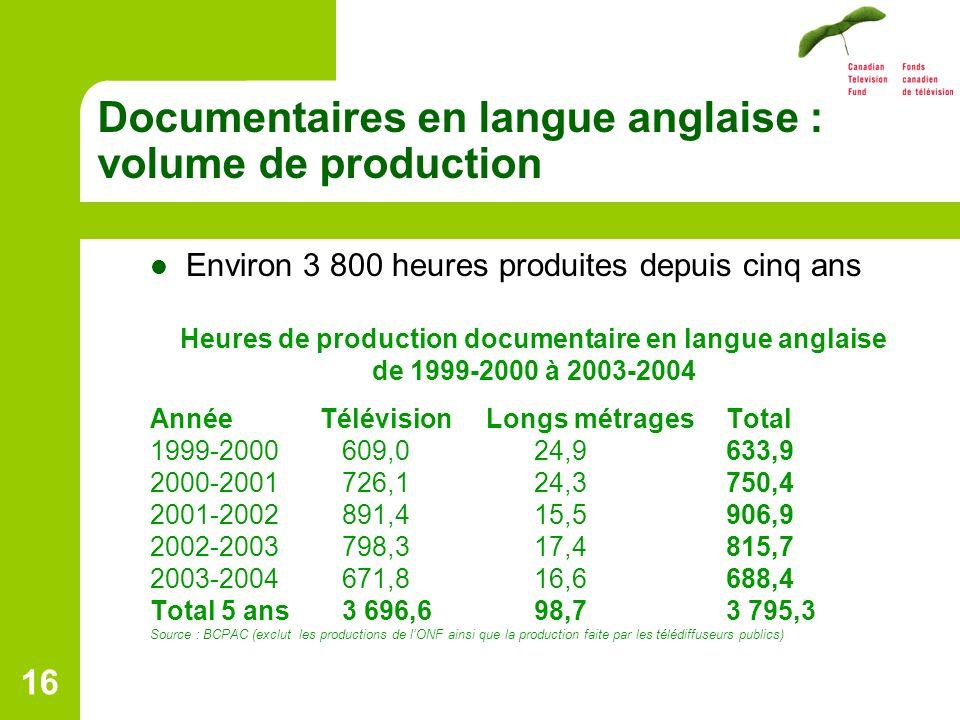 16 Documentaires en langue anglaise : volume de production Environ 3 800 heures produites depuis cinq ans Heures de production documentaire en langue anglaise de 1999-2000 à 2003-2004 Année Télévision Longs métragesTotal 1999-2000609,024,9633,9 2000-2001726,124,3750,4 2001-2002891,415,5906,9 2002-2003798,317,4815,7 2003-2004671,816,6688,4 Total 5 ans3 696,698,73 795,3 Source : BCPAC (exclut les productions de lONF ainsi que la production faite par les télédiffuseurs publics)