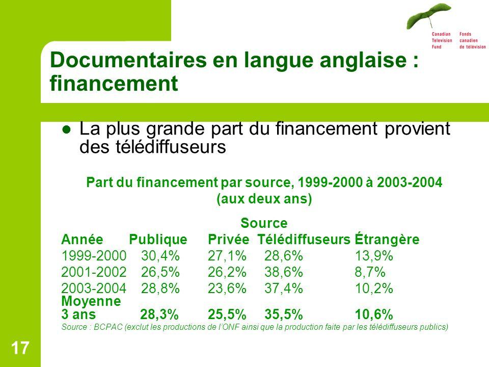 17 Documentaires en langue anglaise : financement La plus grande part du financement provient des télédiffuseurs Part du financement par source, 1999-2000 à 2003-2004 (aux deux ans) Source Année Publique PrivéeTélédiffuseursÉtrangère 1999-2000 30,4%27,1% 28,6%13,9% 2001-2002 26,5%26,2% 38,6%8,7% 2003-2004 28,8%23,6% 37,4%10,2% Moyenne 3 ans 28,3%25,5% 35,5%10,6% Source : BCPAC (exclut les productions de lONF ainsi que la production faite par les télédiffuseurs publics)