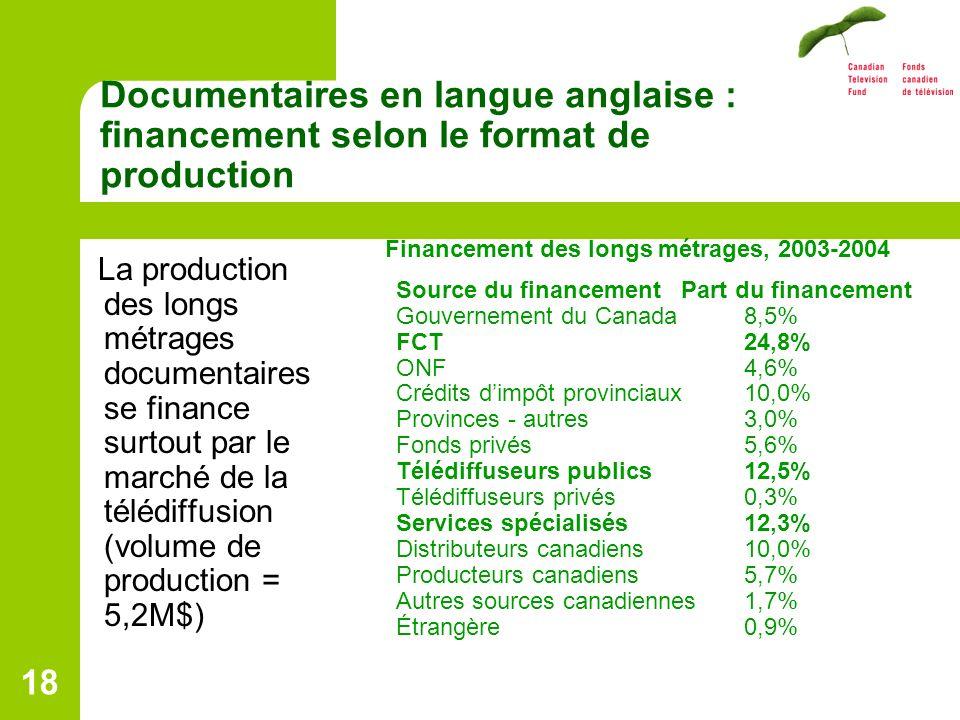 18 Documentaires en langue anglaise : financement selon le format de production La production des longs métrages documentaires se finance surtout par le marché de la télédiffusion (volume de production = 5,2M$) Financement des longs métrages, 2003-2004 Source du financement Part du financement Gouvernement du Canada 8,5% FCT24,8% ONF4,6% Crédits dimpôt provinciaux10,0% Provinces - autres3,0% Fonds privés5,6% Télédiffuseurs publics12,5% Télédiffuseurs privés0,3% Services spécialisés 12,3% Distributeurs canadiens10,0% Producteurs canadiens5,7% Autres sources canadiennes1,7% Étrangère0,9%