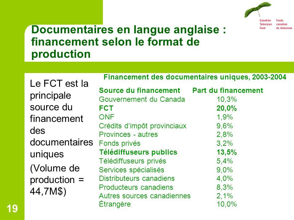 19 Documentaires en langue anglaise : financement selon le format de production Le FCT est la principale source du financement des documentaires uniques (Volume de production = 44,7M$) Financement des documentaires uniques, 2003-2004 Source du financement Part du financement Gouvernement du Canada 10,3% FCT20,0% ONF1,9% Crédits dimpôt provinciaux 9,6% Provinces - autres 2,8% Fonds privés 3,2% Télédiffuseurs publics 13,5% Télédiffuseurs privés 5,4% Services spécialisés 9,0% Distributeurs canadiens 4,0% Producteurs canadiens 8,3% Autres sources canadiennes 2,1% Étrangère 10,0%
