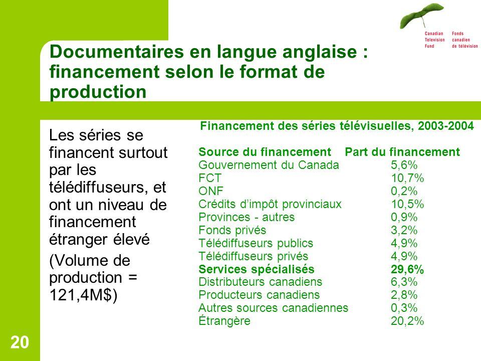 20 Documentaires en langue anglaise : financement selon le format de production Les séries se financent surtout par les télédiffuseurs, et ont un niveau de financement étranger élevé (Volume de production = 121,4M$) Financement des séries télévisuelles, 2003-2004 Source du financement Part du financement Gouvernement du Canada 5,6% FCT10,7% ONF0,2% Crédits dimpôt provinciaux 10,5% Provinces - autres0,9% Fonds privés 3,2% Télédiffuseurs publics 4,9% Télédiffuseurs privés 4,9% Services spécialisés 29,6% Distributeurs canadiens 6,3% Producteurs canadiens 2,8% Autres sources canadiennes 0,3% Étrangère 20,2%