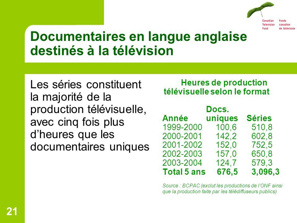 21 Documentaires en langue anglaise destinés à la télévision Les séries constituent la majorité de la production télévisuelle, avec cinq fois plus dheures que les documentaires uniques Heures de production télévisuelle selon le format Docs.