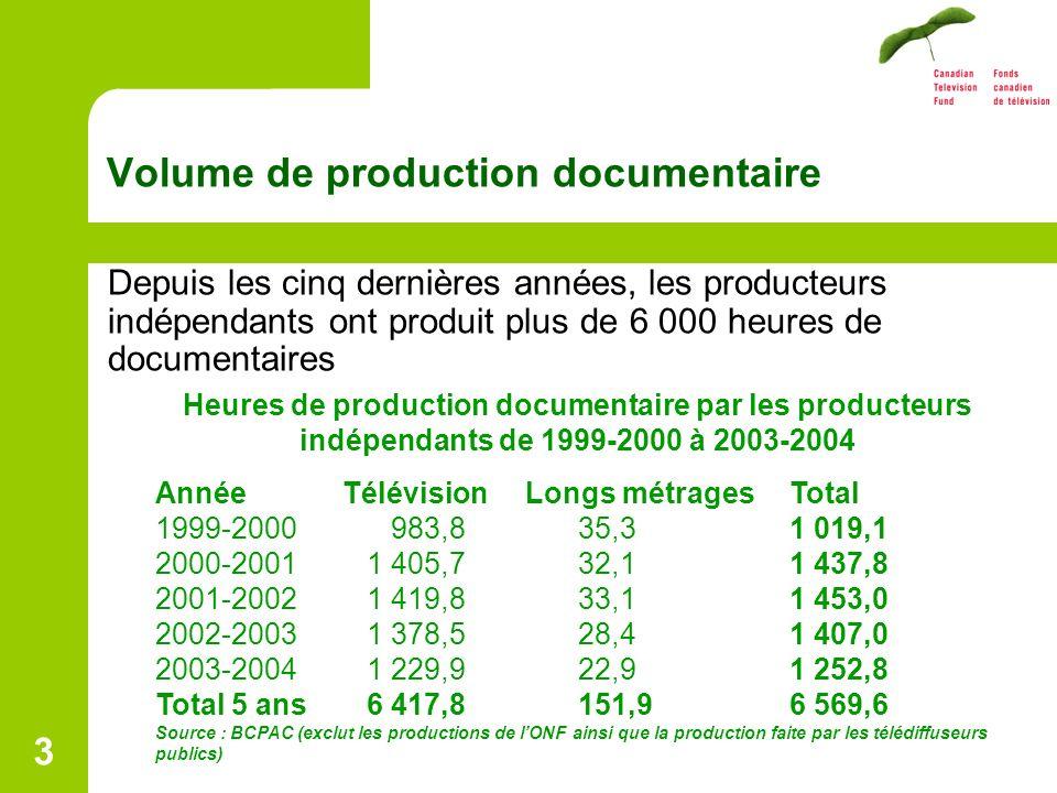 3 Volume de production documentaire Depuis les cinq dernières années, les producteurs indépendants ont produit plus de 6 000 heures de documentaires Heures de production documentaire par les producteurs indépendants de 1999-2000 à 2003-2004 Année Télévision Longs métragesTotal 1999-2000 983,835,31 019,1 2000-20011 405,732,11 437,8 2001-20021 419,833,11 453,0 2002-20031 378,528,41 407,0 2003-20041 229,922,91 252,8 Total 5 ans6 417,8151,96 569,6 Source : BCPAC (exclut les productions de lONF ainsi que la production faite par les télédiffuseurs publics)