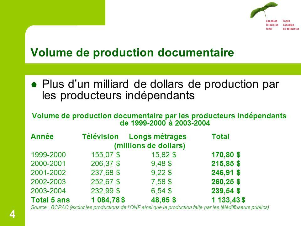 4 Volume de production documentaire Plus dun milliard de dollars de production par les producteurs indépendants Volume de production documentaire par les producteurs indépendants de 1999-2000 à 2003-2004 Année Télévision Longs métragesTotal (millions de dollars) 1999-2000155,07 $15,82 $170,80 $ 2000-2001206,37 $9,48 $215,85 $ 2001-2002237,68 $9,22 $246,91 $ 2002-2003252,67 $7,58 $260,25 $ 2003-2004232,99 $6,54 $239,54 $ Total 5 ans1 084,78$48,65 $1 133,43$ Source : BCPAC (exclut les productions de lONF ainsi que la production faite par les télédiffuseurs publics)
