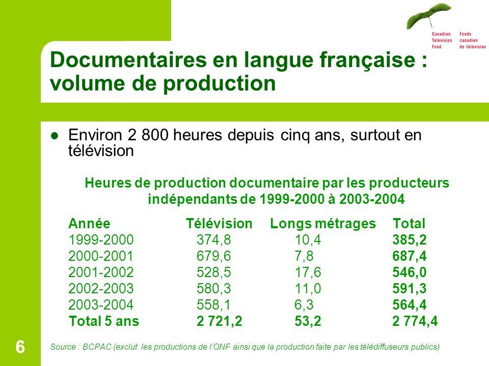 6 Documentaires en langue française : volume de production Environ 2 800 heures depuis cinq ans, surtout en télévision Heures de production documentaire par les producteurs indépendants de 1999-2000 à 2003-2004 Année Télévision Longs métragesTotal 1999-2000374,810,4385,2 2000-2001679,67,8687,4 2001-2002528,517,6546,0 2002-2003580,311,0591,3 2003-2004558,16,3564,4 Total 5 ans2 721,253,22 774,4 Source : BCPAC (exclut les productions de lONF ainsi que la production faite par les télédiffuseurs publics)