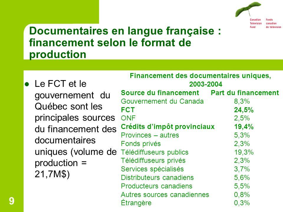 9 Documentaires en langue française : financement selon le format de production Le FCT et le gouvernement du Québec sont les principales sources du financement des documentaires uniques (volume de production = 21,7M$) Financement des documentaires uniques, 2003-2004 Source du financement Part du financement Gouvernement du Canada8,3% FCT24,5% ONF2,5% Crédits dimpôt provinciaux 19,4% Provinces – autres5,3% Fonds privés 2,3% Télédiffuseurs publics 19,3% Télédiffuseurs privés 2,3% Services spécialisés 3,7% Distributeurs canadiens5,6% Producteurs canadiens5,5% Autres sources canadiennes0,8% Étrangère 0,3%