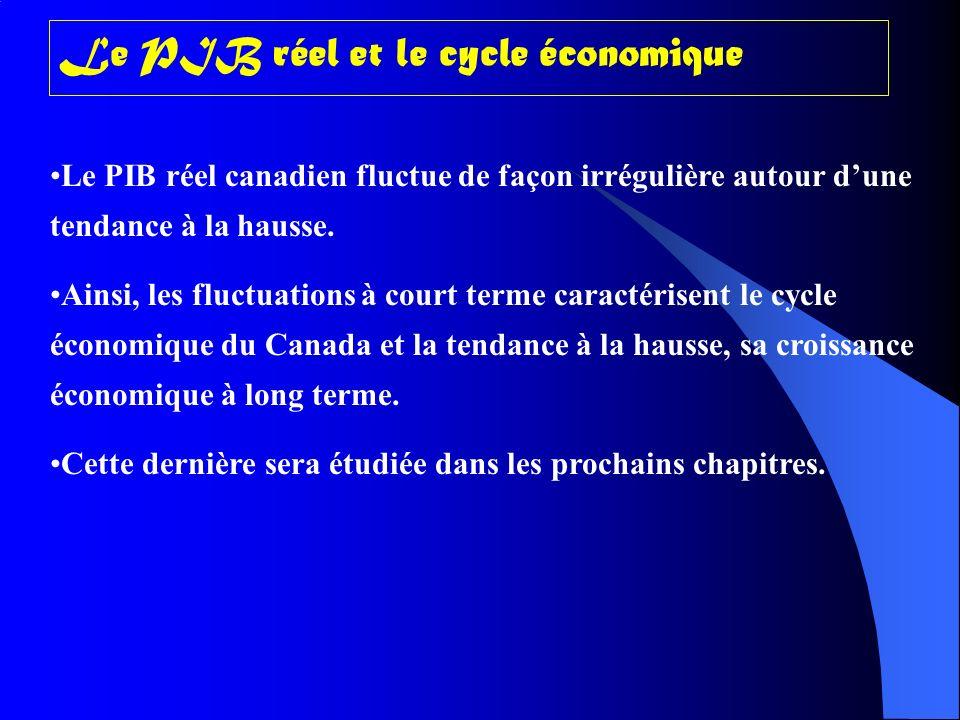 Le PIB réel et le cycle économique Le PIB réel canadien fluctue de façon irrégulière autour dune tendance à la hausse.