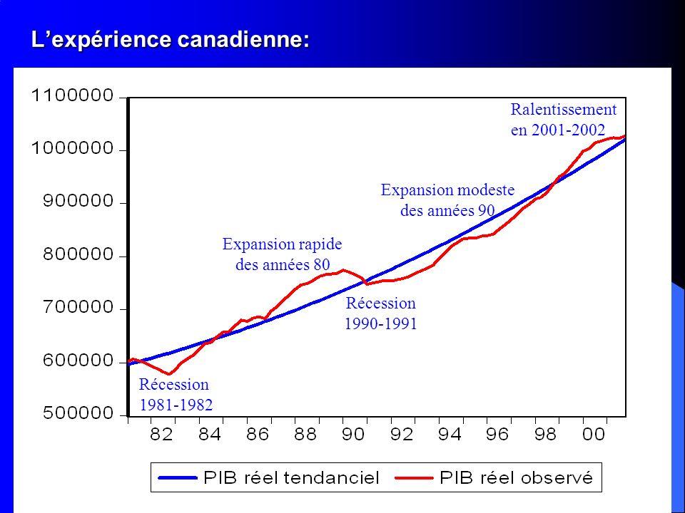 Lexpérience canadienne: Lexpérience canadienne: Récession 1981-1982 Expansion rapide des années 80 Récession 1990-1991 Expansion modeste des années 90 Ralentissement en 2001-2002