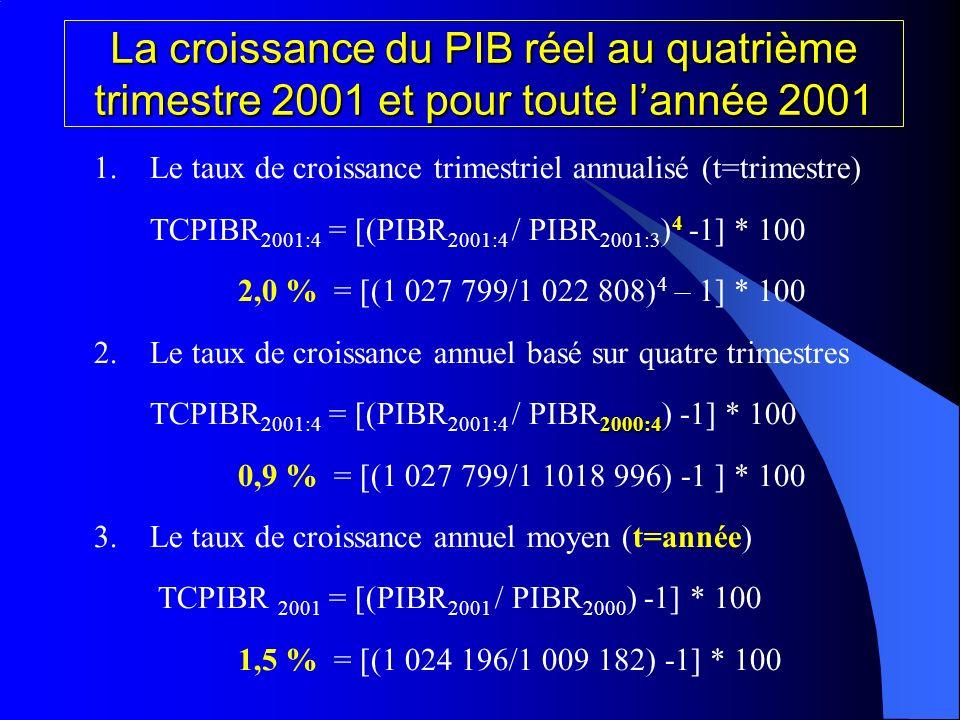 La croissance du PIB réel au quatrième trimestre 2001 et pour toute lannée 2001 1.Le taux de croissance trimestriel annualisé (t=trimestre) 4 TCPIBR 2001:4 = [(PIBR 2001:4 / PIBR 2001:3 ) 4 -1] * 100 2,0 %= [(1 027 799/1 022 808) 4 – 1] * 100 2.Le taux de croissance annuel basé sur quatre trimestres 2000:4 TCPIBR 2001:4 = [(PIBR 2001:4 / PIBR 2000:4 ) -1] * 100 0,9 %= [(1 027 799/1 1018 996) -1 ] * 100 3.Le taux de croissance annuel moyen (t=année) TCPIBR 2001 = [(PIBR 2001 / PIBR 2000 ) -1] * 100 1,5 %= [(1 024 196/1 009 182) -1] * 100
