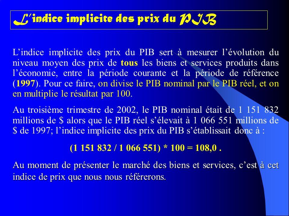 Lindice implicite des prix du PIB Lindice implicite des prix du PIB sert à mesurer lévolution du niveau moyen des prix de tous les biens et services produits dans léconomie, entre la période courante et la période de référence (1997).