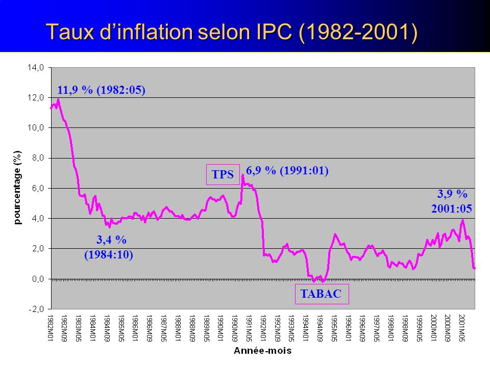 Taux dinflation selon IPC (1982-2001) TPS TABAC 11,9 % (1982:05) 3,4 % (1984:10) 6,9 % (1991:01) 3,9 % 2001:05