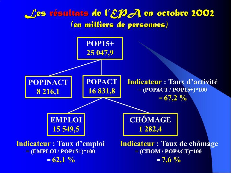 Les résultats de lEPA en octobre 2002 (en milliers de personnes) POP15+ 25 047,9 POPINACT 8 216,1 POPACT 16 831,8 EMPLOI 15 549,5 CHÔMAGE 1 282,4 Indicateur : Taux dactivité = (POPACT / POP15+)*100 = 67,2 % Indicateur : Taux demploi = (EMPLOI / POP15+)*100 = 62,1 % Indicateur : Taux de chômage = (CHOM / POPACT)*100 = 7,6 %