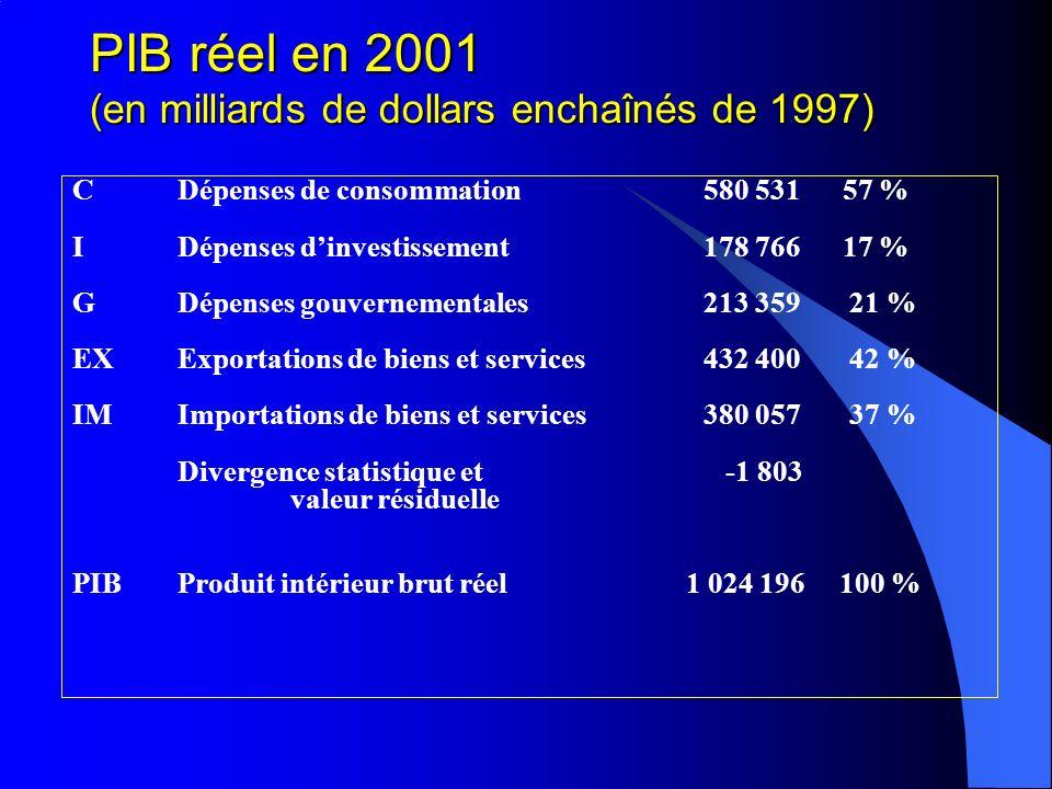 PIB réel en 2001 (en milliards de dollars enchaînés de 1997) CDépenses de consommation580 531 57 % IDépenses dinvestissement178 766 17 % GDépenses gouvernementales213 359 21 % EXExportations de biens et services432 400 42 % IMImportations de biens et services380 057 37 % Divergence statistique et -1 803 valeur résiduelle PIB Produit intérieur brut réel 1 024 196 100 %