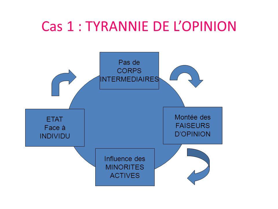 Cas 1 : TYRANNIE DE LOPINION ETAT Face à INDIVIDU Pas de CORPS INTERMEDIAIRES Influence des MINORITES ACTIVES Montée des FAISEURS DOPINION
