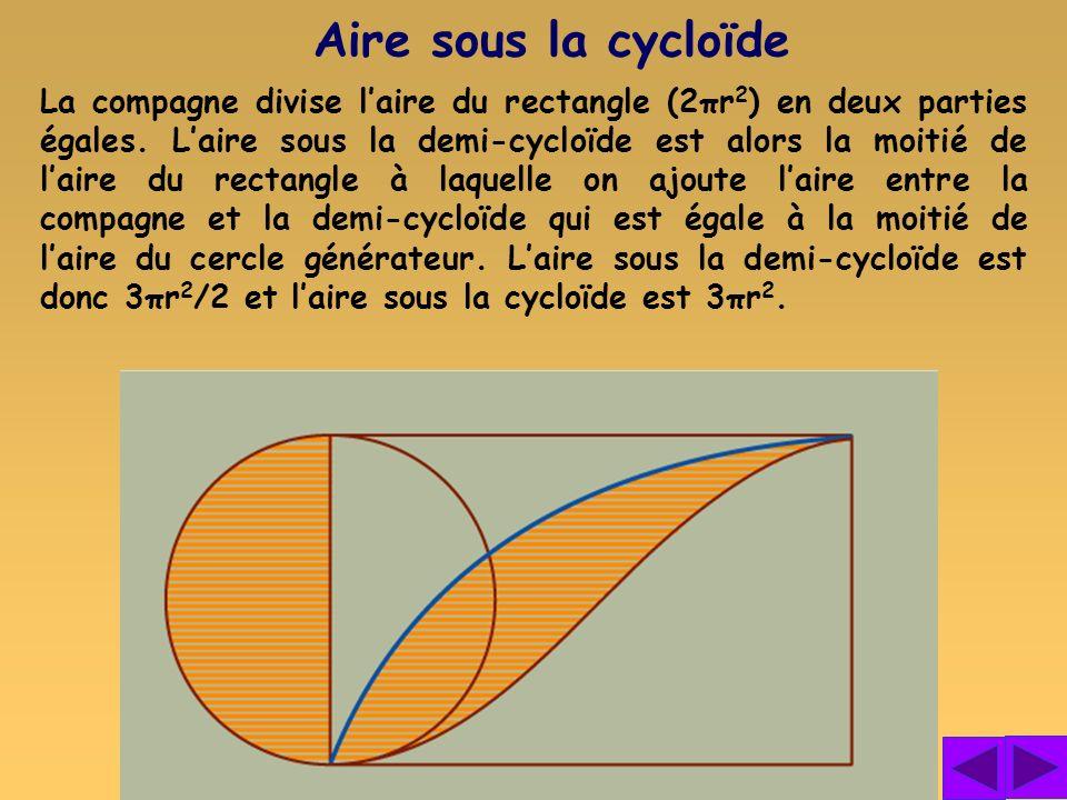 La compagne divise laire du rectangle (2πr 2 ) en deux parties égales. Laire sous la demi-cycloïde est alors la moitié de laire du rectangle à laquell