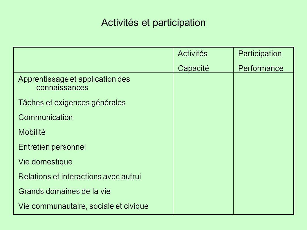 Activités et participation Apprentissage et application des connaissances Tâches et exigences générales Communication Mobilité Entretien personnel Vie