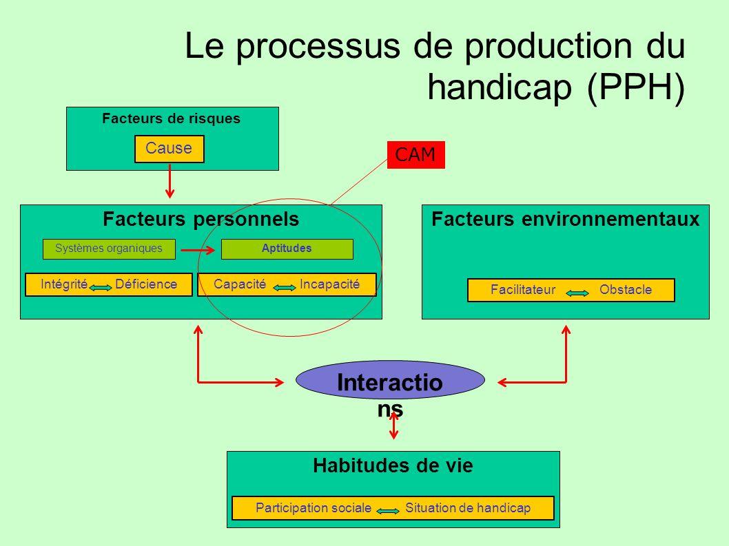 Le processus de production du handicap (PPH) Facteurs de risques Cause Facteurs personnels Habitudes de vie Facteurs environnementaux Facilitateur Obs