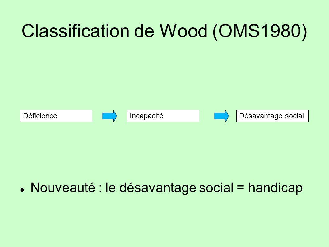 Classification de Wood (OMS1980) Nouveauté : le désavantage social = handicap DéficienceIncapacitéDésavantage social