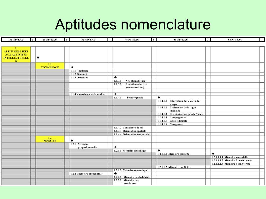Aptitudes nomenclature