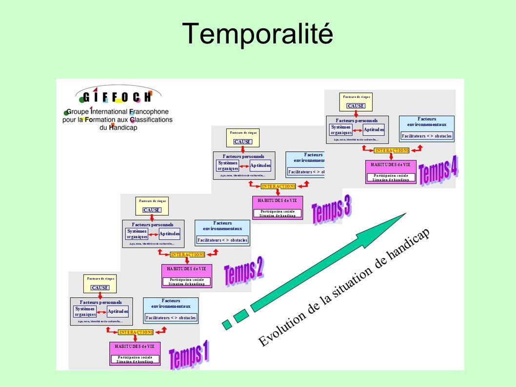 Temporalité