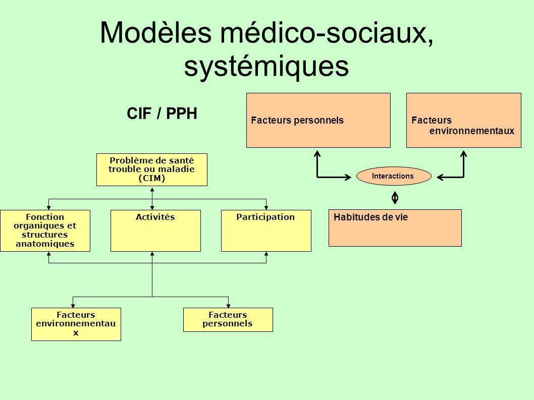 Modèles médico-sociaux, systémiques Facteurs personnels Habitudes de vie Facteurs environnementaux Interactions Fonction organiques et structures anat