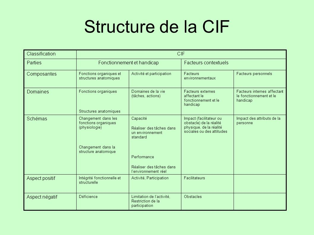 Dimensions du fonctionnement et du handicap CorpsActivit é Participation Fonctions et structure Activit é Participation CorpsPersonneSoci é t é D é ficienceLimitationRestriction