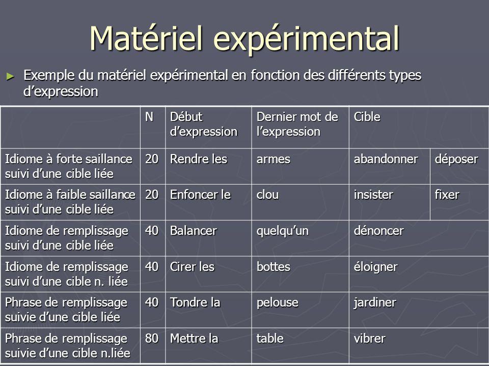 Matériel expérimental Exemple du matériel expérimental en fonction des différents types dexpression Exemple du matériel expérimental en fonction des d