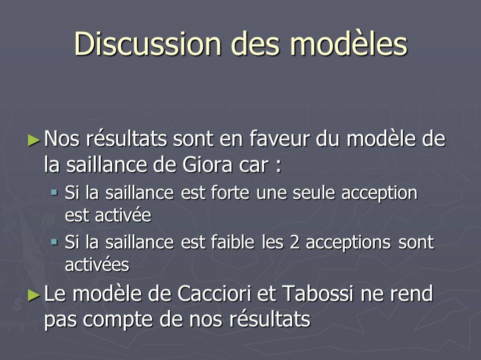 Discussion des modèles Nos résultats sont en faveur du modèle de la saillance de Giora car : Nos résultats sont en faveur du modèle de la saillance de Giora car : Si la saillance est forte une seule acception est activée Si la saillance est forte une seule acception est activée Si la saillance est faible les 2 acceptions sont activées Si la saillance est faible les 2 acceptions sont activées Le modèle de Cacciori et Tabossi ne rend pas compte de nos résultats Le modèle de Cacciori et Tabossi ne rend pas compte de nos résultats
