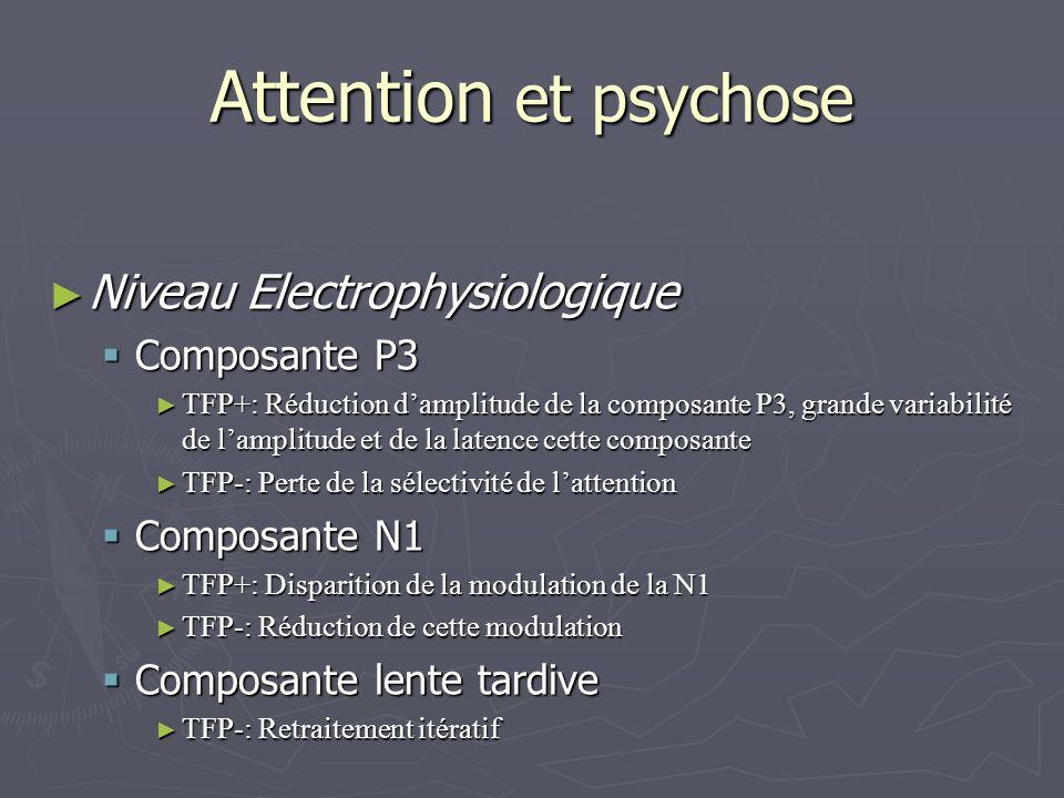Attention et psychose Niveau Electrophysiologique Niveau Electrophysiologique Composante P3 Composante P3 TFP+: Réduction damplitude de la composante P3, grande variabilité de lamplitude et de la latence cette composante TFP+: Réduction damplitude de la composante P3, grande variabilité de lamplitude et de la latence cette composante TFP-: Perte de la sélectivité de lattention TFP-: Perte de la sélectivité de lattention Composante N1 Composante N1 TFP+: Disparition de la modulation de la N1 TFP+: Disparition de la modulation de la N1 TFP-: Réduction de cette modulation TFP-: Réduction de cette modulation Composante lente tardive Composante lente tardive TFP-: Retraitement itératif TFP-: Retraitement itératif