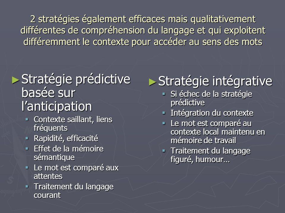 2 stratégies également efficaces mais qualitativement différentes de compréhension du langage et qui exploitent différemment le contexte pour accéder