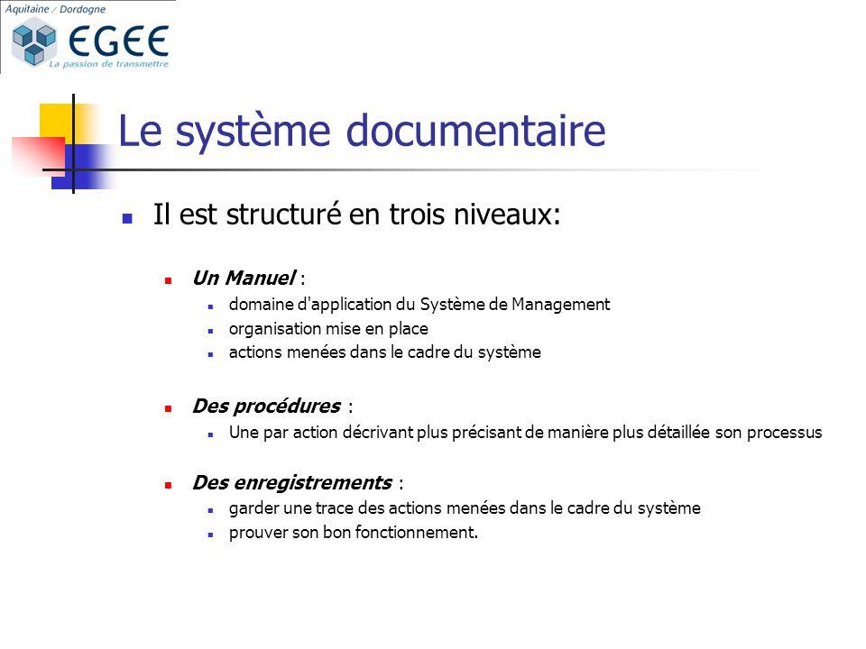 Le système documentaire Il est structuré en trois niveaux: Un Manuel : domaine d'application du Système de Management organisation mise en place actio