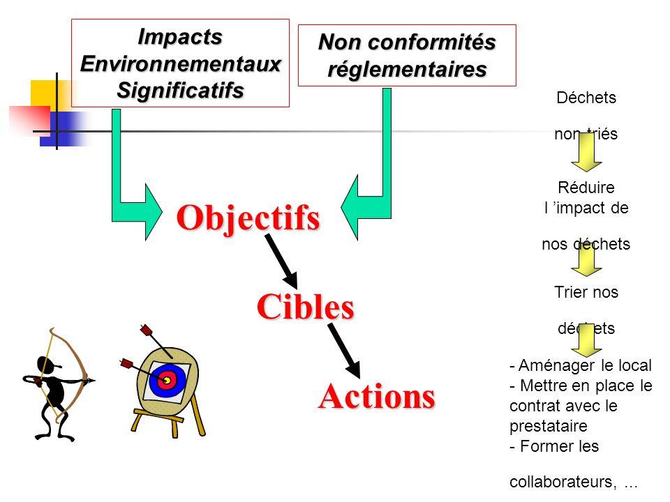Objectifs Déchets non triés Cibles Actions Impacts Environnementaux Significatifs Non conformités réglementaires Trier nos déchets Réduire l impact de