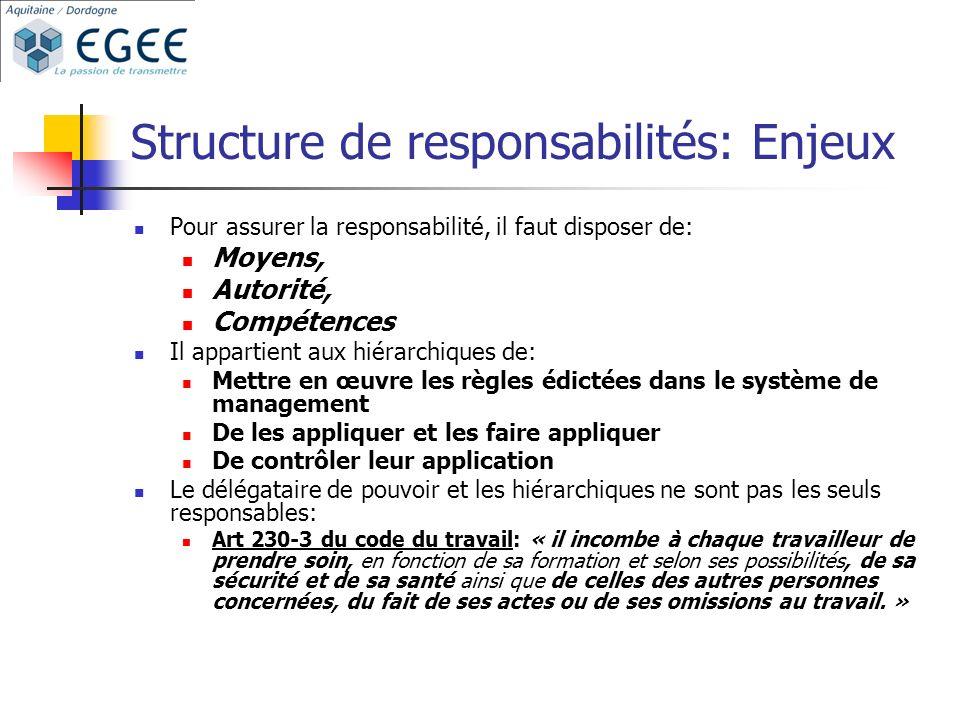 Structure de responsabilités: Enjeux Pour assurer la responsabilité, il faut disposer de: Moyens, Autorité, Compétences Il appartient aux hiérarchique