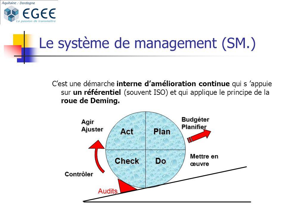 Le système de management (SM.) Cest une démarche interne damélioration continue qui s appuie sur un référentiel (souvent ISO) et qui applique le principe de la roue de Deming.